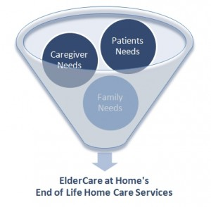 End of Life Home Care Services West Palm Beach